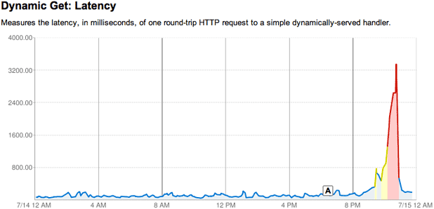 Google's App Engine's Java service suffered problems for more than an hour.