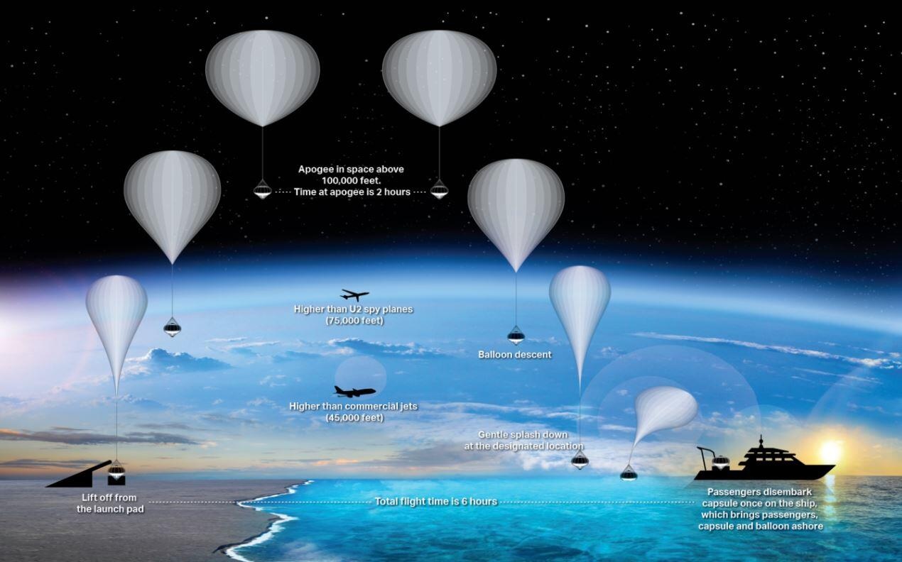 space-perspectives-trip-balloon