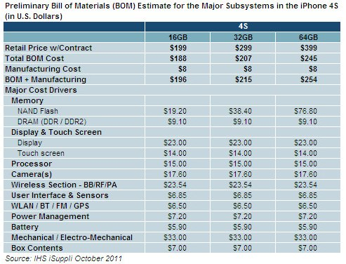 Apple's iPhone 4S bill of materials, according to IHS iSuppli.