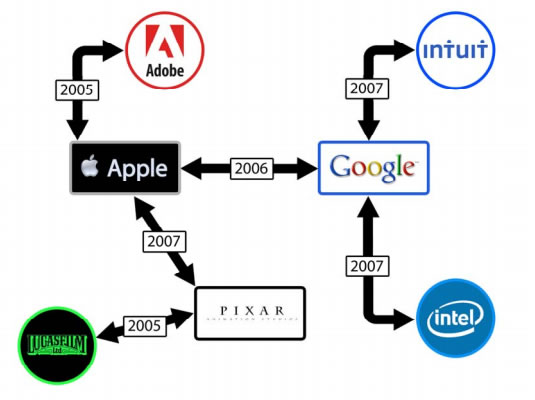 A diagram from the suit demonstrating how the tech companies allegedly reached agreements on hires and compensation.