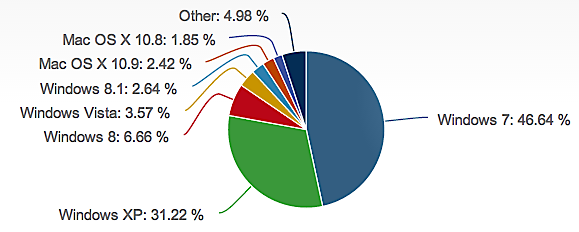New data shows XP holding on to a large percentage of desktops.