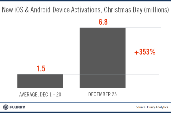 New iOS and Android device activations for December.