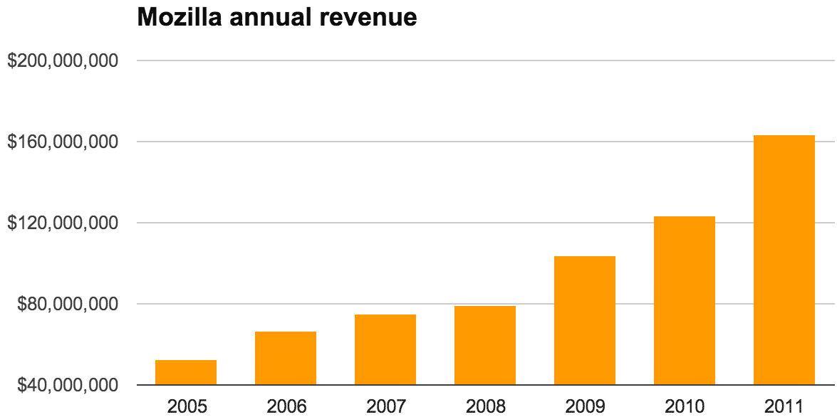 Mozilla's revenue, driven chiefly by Google search-ad revenue stemming from Firefox-driven search traffic, has risen steadily over the years.