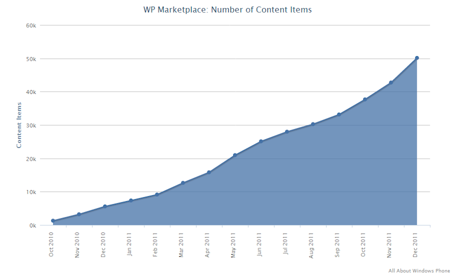 App volume in the Windows Phone Marketplace between October 2010 and December 2011.