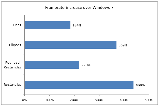 Geometry frame rate increases over Windows 7.