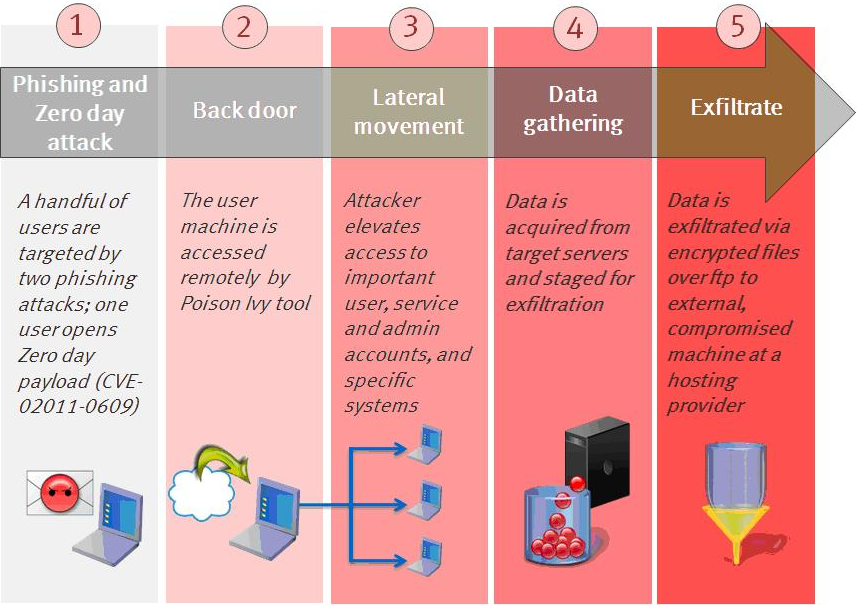 RSA released this illustration that shows step-by-step how it was attacked.