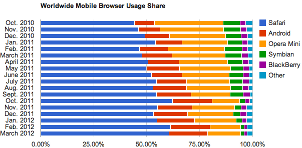 Apple remains dominant in mobile browsing.