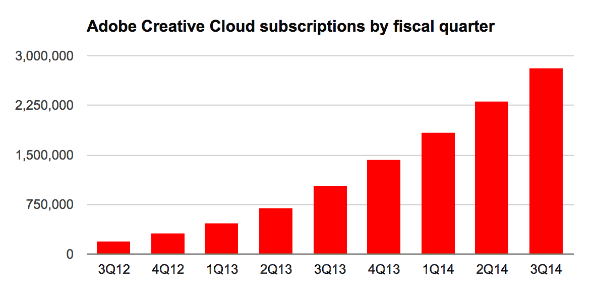 Adobe's Creative Cloud subscriptions reached 2.81 million in its third fiscal quarter of 2014.