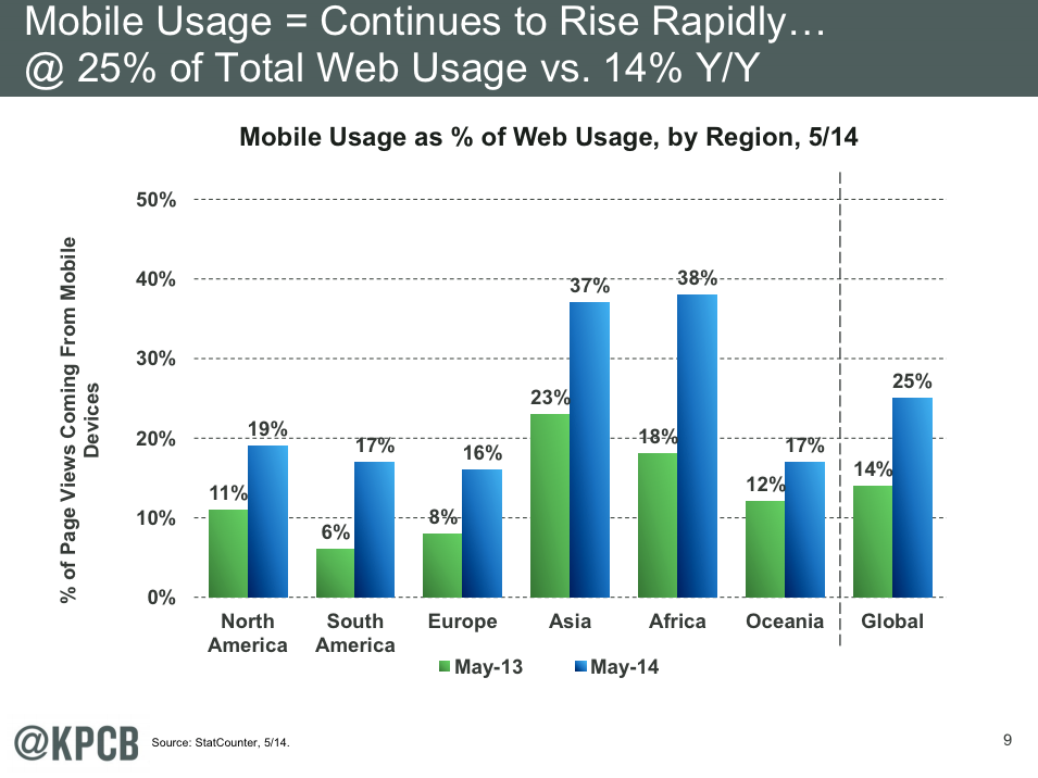 meeker-report-on-mobile-usage-2014.png