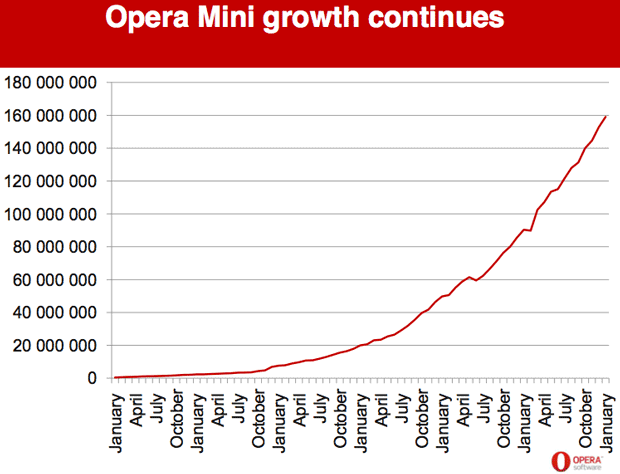 Opera Mini, the lightweight browser from Opera Software, continues to attract new customers. This chart shows how many people use the browser.