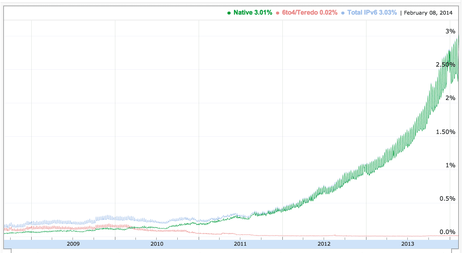 The percentage of Google users who reach its online services with IPv6 now exceeds 3 percent. That's a small fraction but a large number in absolute terms.