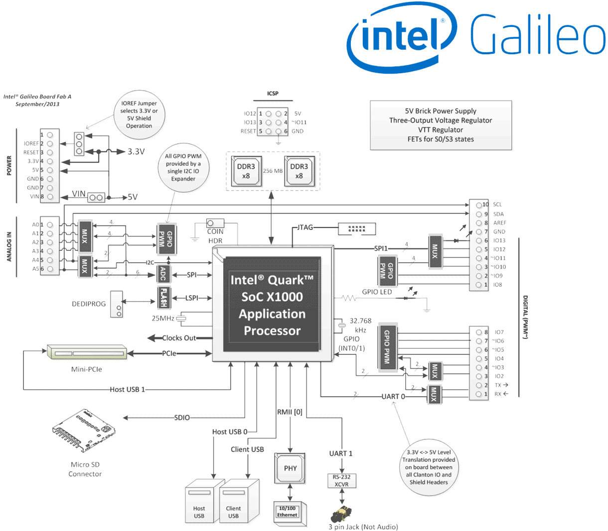 An electronics schematic for Galileo boards