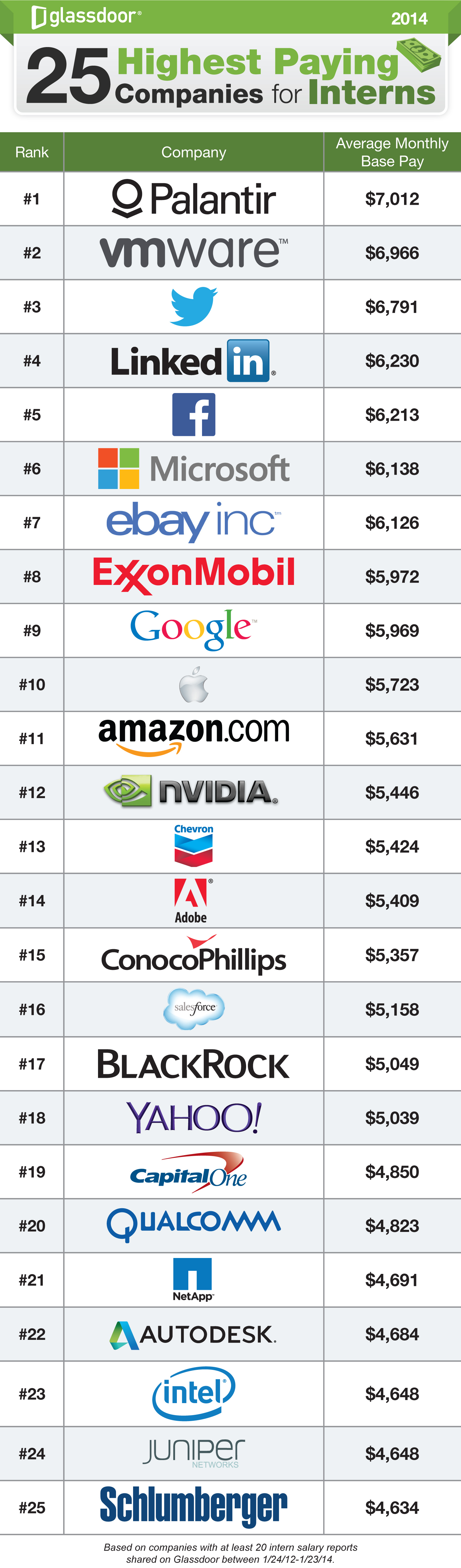 25 highest paying companies for interns