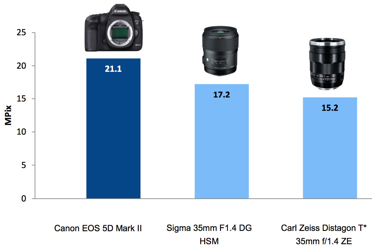 One example of the performance of two 35mm f1.4 lenses on the Canon 5D Mark II. The perceptive megapixel rating shows the Zeiss lens scoring lower than the Sigma lens on that particular camera.
