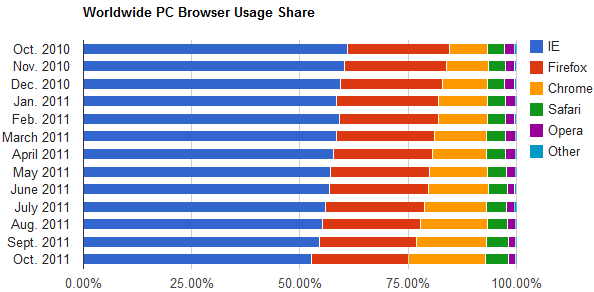 The advances of Chrome and Safari continue to nibble away at Internet Explorer's browser usage share, while Firefox remains level.