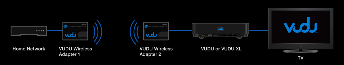 Vudu Wireless Kit diagram