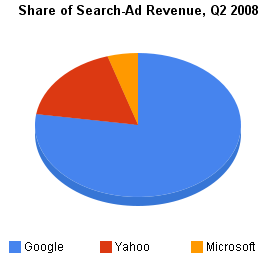 Google dominates the share of search ad spending measured by Efficient Frontier.