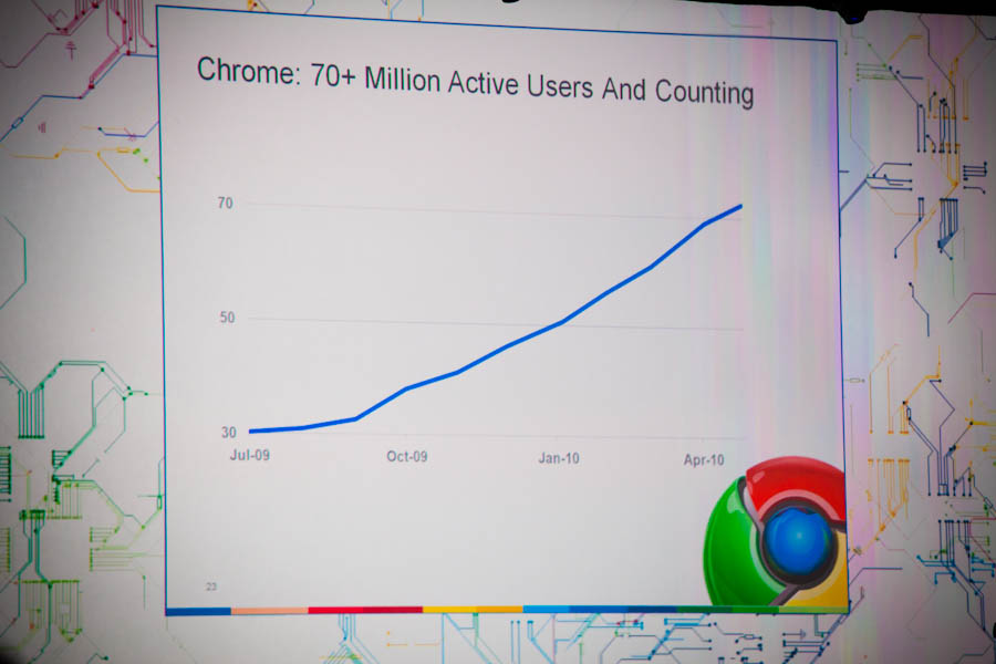 Google Chrome growth