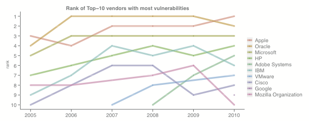 Makers of software with the most vulnerabilities