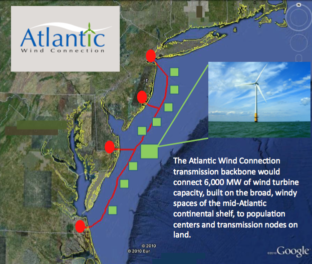 The 350-mile-long Atlantic Wind Connection backbone would be able to connect enough energy to power 1.9 million households. Independent transmission company Trans-Elect is running the project, and Google, Good Energies and Marubeni Corporation are financing it.
