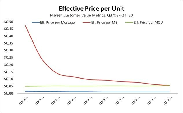 Effective Price Per Unit