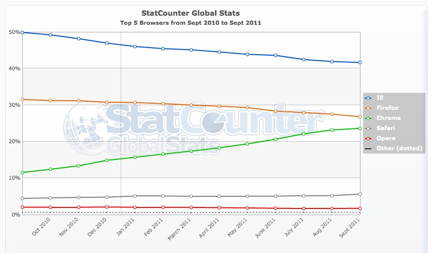 StatCounter's view of browser usage over the last year shows Chrome's rise.
