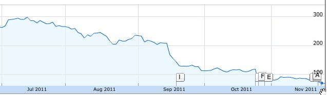 A look at Netflix's stock price over the last several months.