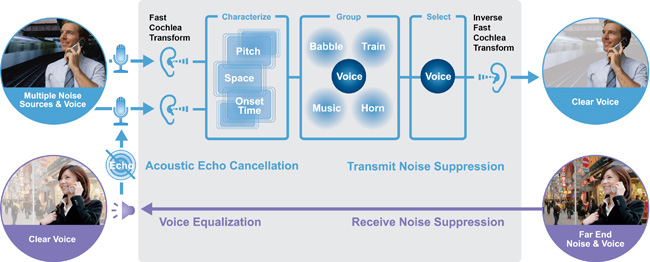 A diagram of Audience's sales pitch: identify the speaker's voice and isolate it from background noise.