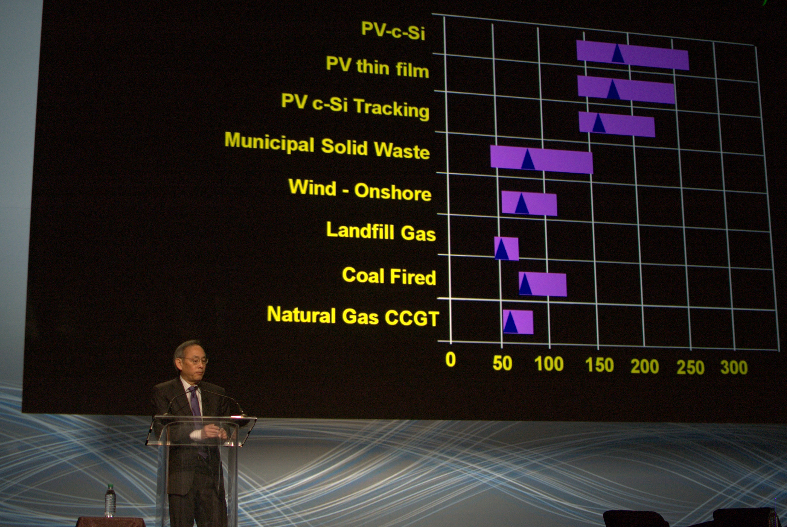 Energy secretary Steven Chu plots the price trends of competing fuels for generating electricity (PV is solar photovoltaics) at the ARPA-E Summit.