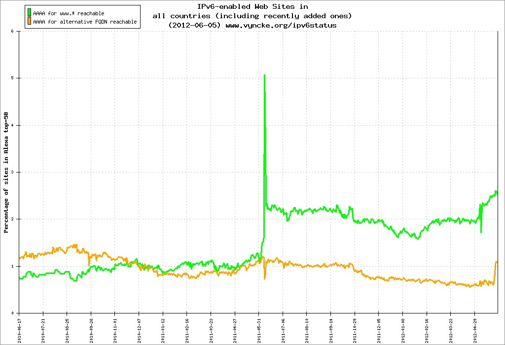 Shown in green, the percentage of Alexa top-50 Web sites (across multiple top-level domains, not jut .com) available over IPv6 spiked during an IPv6 test in 2011 but then leveled out at about 2 percent. It started rising again before the World IPv6 Launch