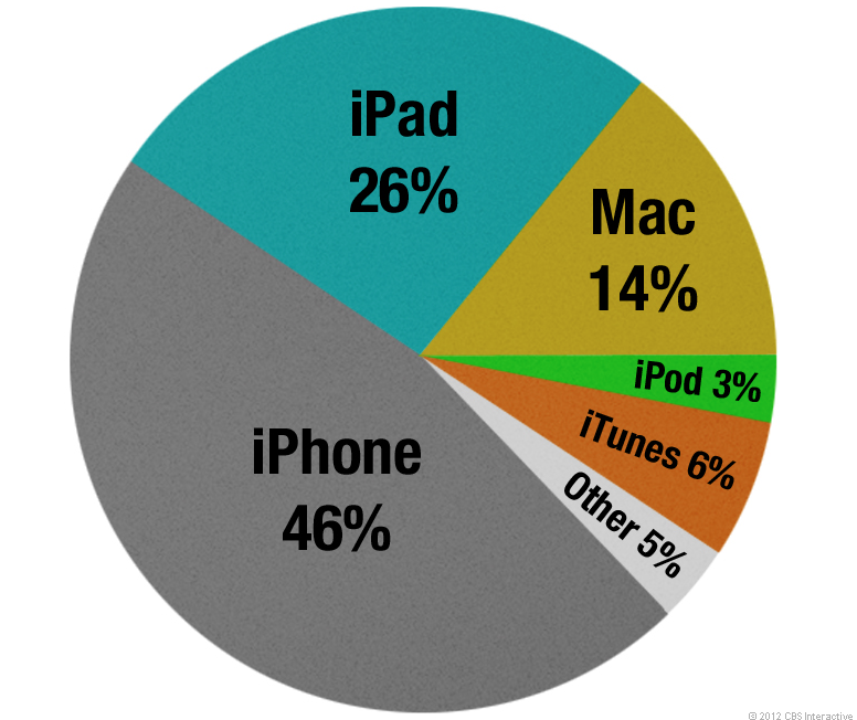 Apple's Q3 2012 data