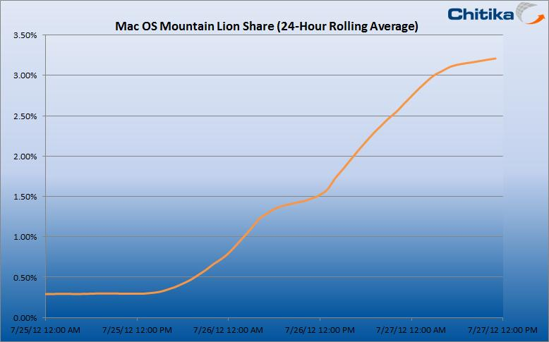 Mountain Lion sales over a 48 hour release period.