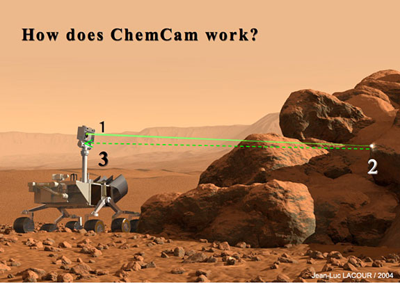 How does ChemCam work?