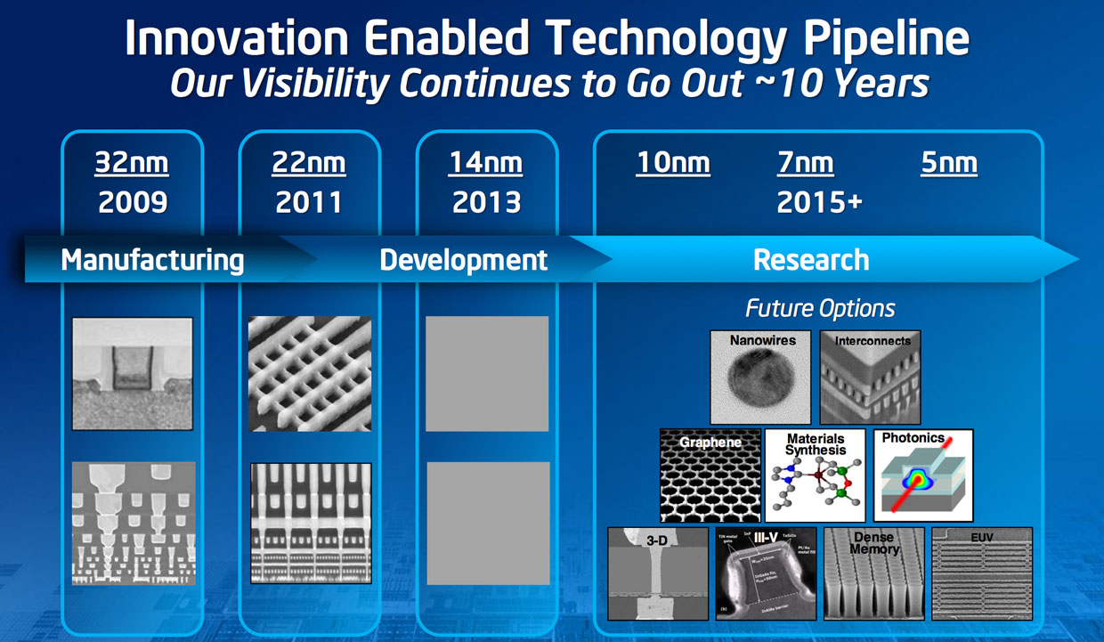 The chip industry treadmill involves tackling a constant series of challenges. Intel has maintained an ability to predict what'll happen for about the next decade.