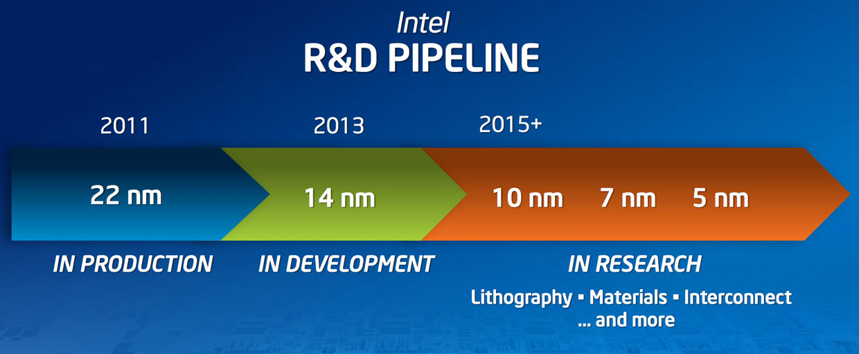 "Intel's current chip manufacturing road map extends to the 5nm process ""node,"" scheduled to arrive in chips in 2019."