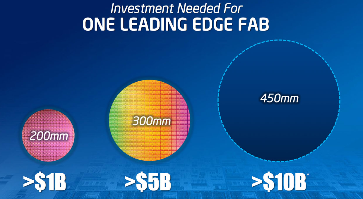 "The cost of building a ""fab"" -- a chip fabrication plant -- has been getting steadily more expensive for new generations of processors and for using larger silicon wafers. Each circular wafer is carved into many chips, and using larger ones lowers per-chip costs. But building the fab is more expensive -- Intel expects future fabs that handle 450mm wafers will cost $10 billion each."