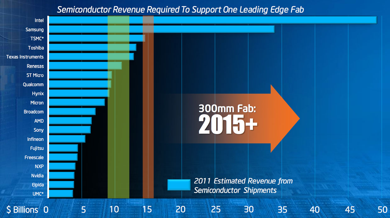 "As chip factories (""fabs"") get more expensive to build, fewer companies can afford them. In this Intel chart, the green band shows the companies that can afford to build a fab that makes chips out of 300mm silicon wafers. The orange band shows the much smaller number that can afford to build chips with a 2015 manufacturing process. (The chart is based on the companies' 2011 chip revenue and a profitability assumption of 40 to 50 percent gross margins.)"