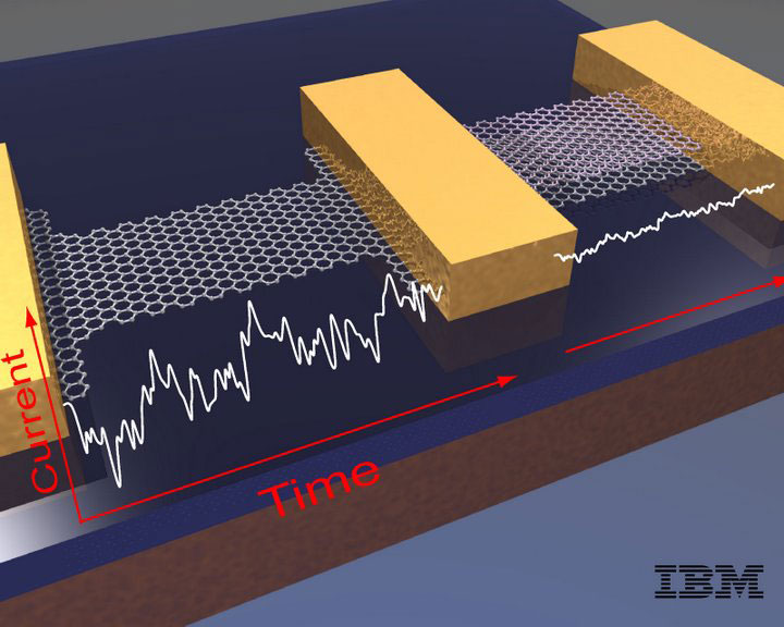 This IBM illustration shows how there's less electrical noise using dual layers of graphene in semiconductor devices.