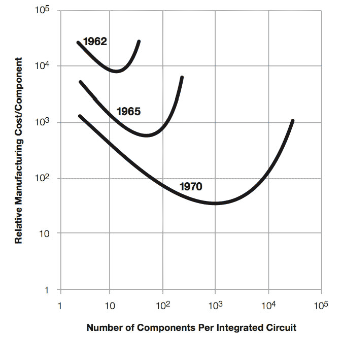 This chart from Intel co-founder Gordon Moore's seminal 1965 paper showed the cost of transistors decreased with new manufacturing processes even as the number of transistors on a chip increased.