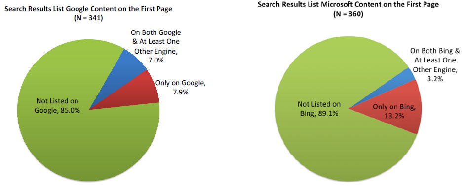 "A study by Joshua Wright, the Greg Mason University antitrust scholar whom the Obama administration has named to an FTC commissioner post, compared Bing and Google search results that include content from the two companies' own services. In cases where the companies featured their own content in the first page of search results, the Google content appeared on rival search engines nearly twice as often as the Bing content. ""These results suggest that Bing's organic search results are significantly more biased in favor of Microsoft content than Google's search results are in favor of Google's content,"" Wright concluded in a 2011 paper."