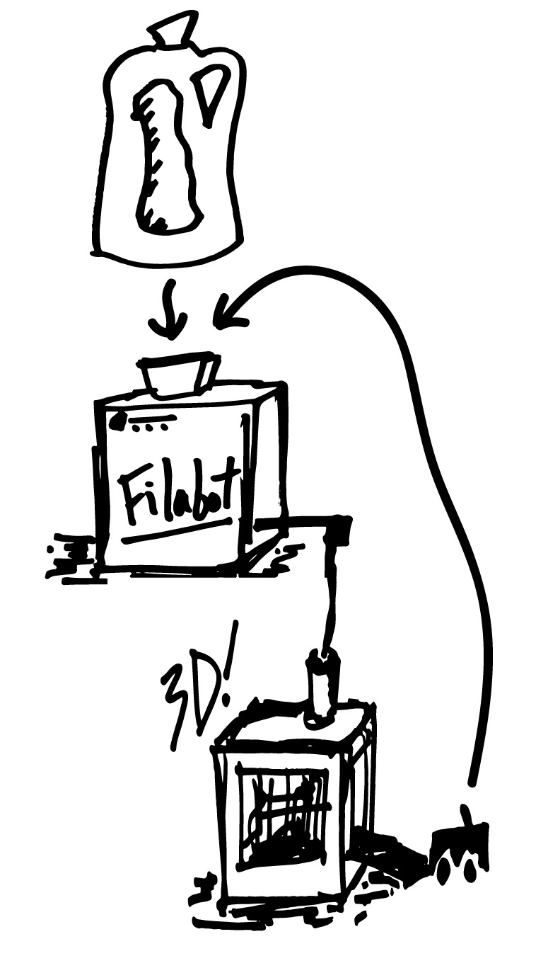 The basic idea behind the Filabot.