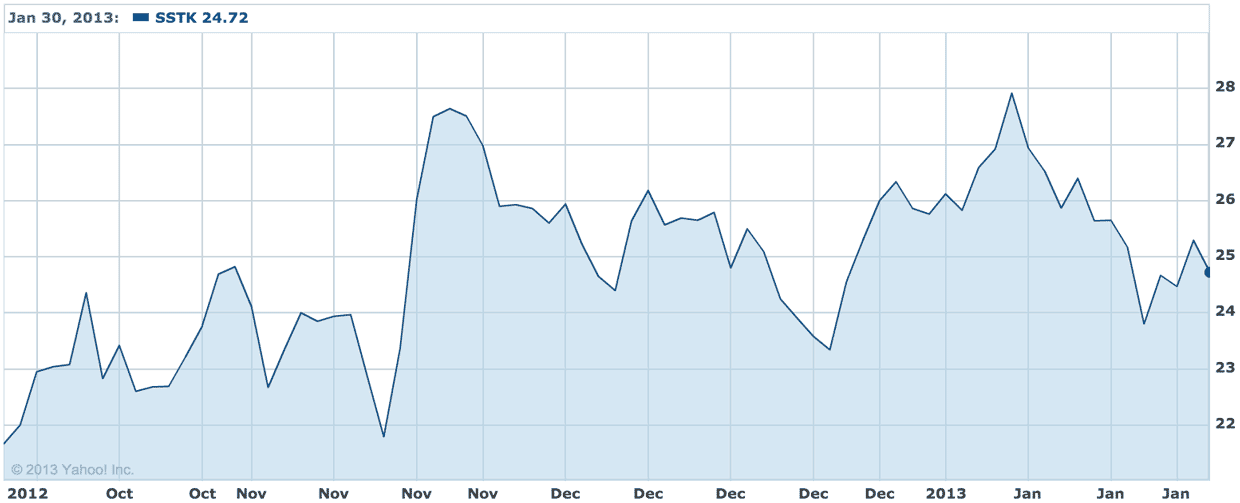 Shutterstock's share price has risen to the $24 range since its IPO at $17 in October.