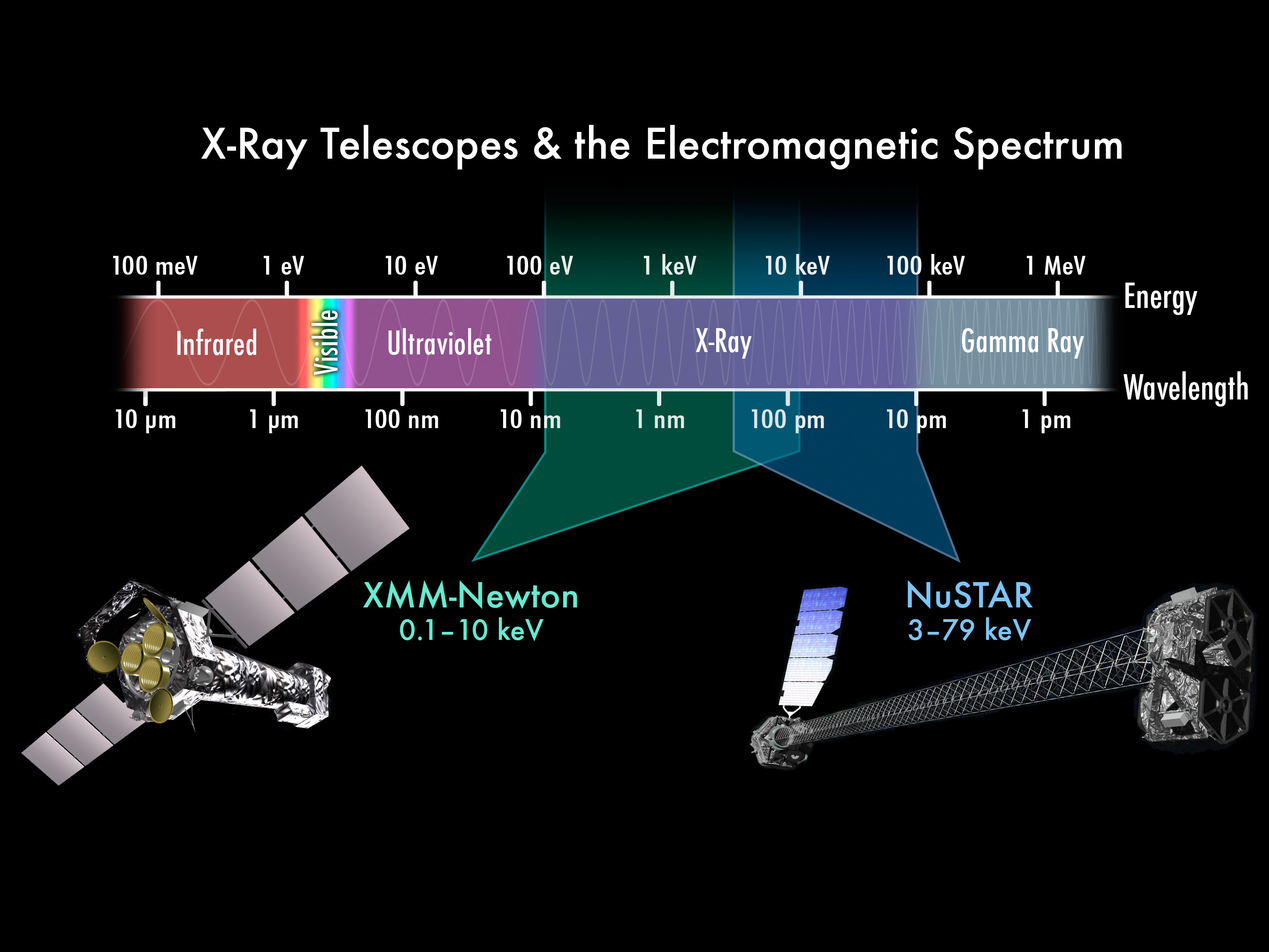 X-ray telescopes and electromagnetic spectrum