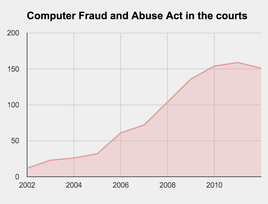 The Computer Fraud and Abuse Act's explosive growth over the last decade: this chart shows the number of times it was cited by federal judges per year, in both criminal and civil cases.