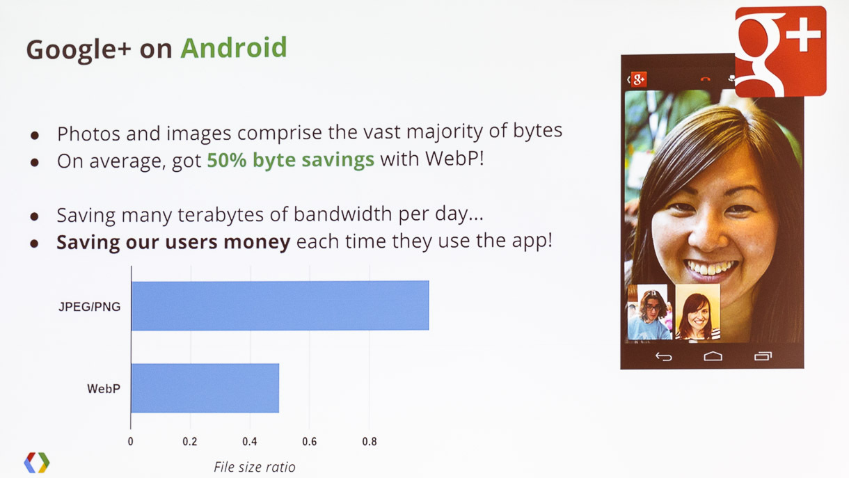 Using WebP on the Google+ Android app saves Google and its users terabytes of network data usage each day. The company is spreading use of the image format to other company services.