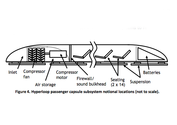 Hyperloop capsule configuration