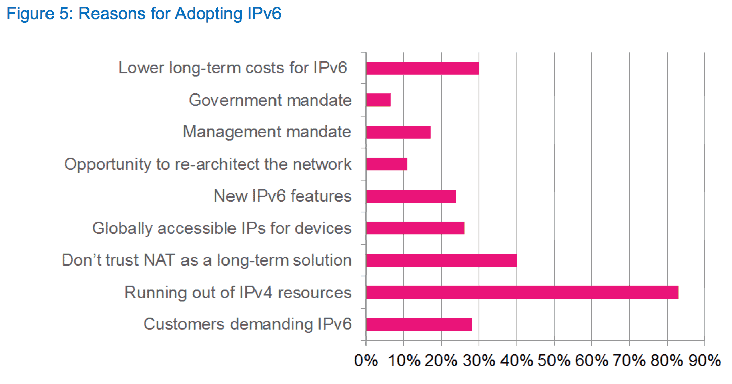 "A survey of Internet service providers finds that the scarcity of IPv4 addresses is pushing them to upgrade to IPv6. Typically that means running network equipment that can use both IPv4 and IPv6 networking standards, an approach called ""dual-stack."""