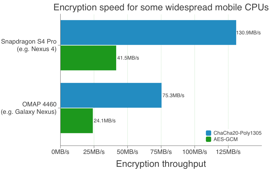 Google is promoting a pair of encyrption algorithms called ChaCha20 and Poly1305 for faster, stronger encryption on mobile devices.