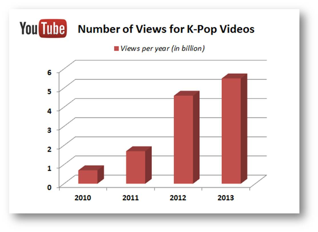 k-pop-views-on-youtube-chart.jpg