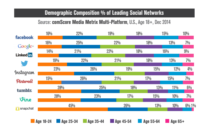 look at the age makeup of the top social networks. ComScore